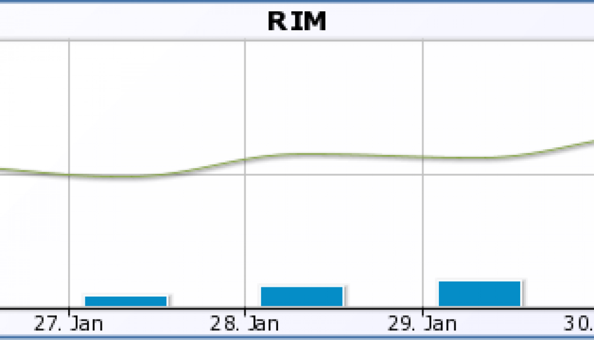 Social Buzz for RIM around BlackBerry 10 launch