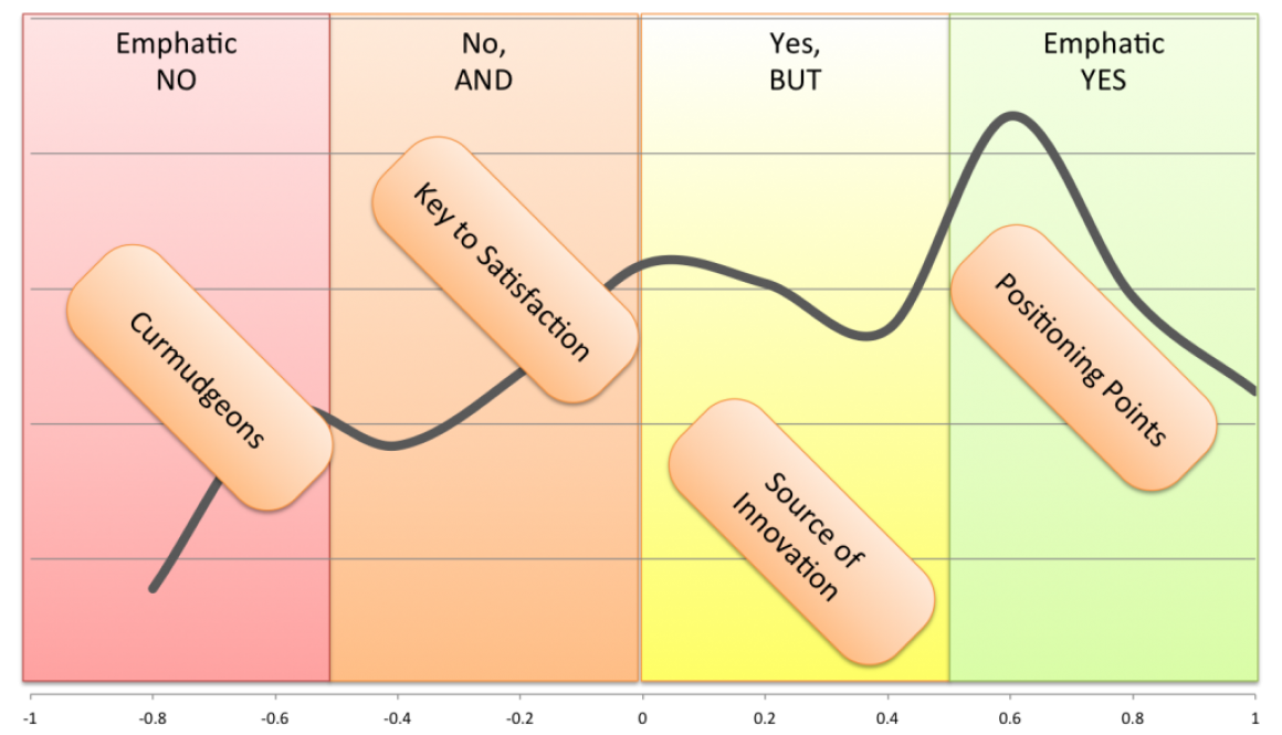 consumer insights categories