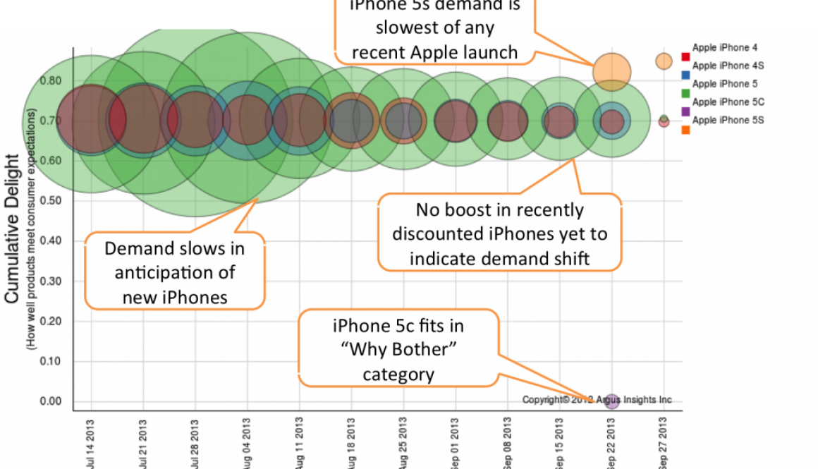 iPhone 5s and iPhone 5c are not delighting new users