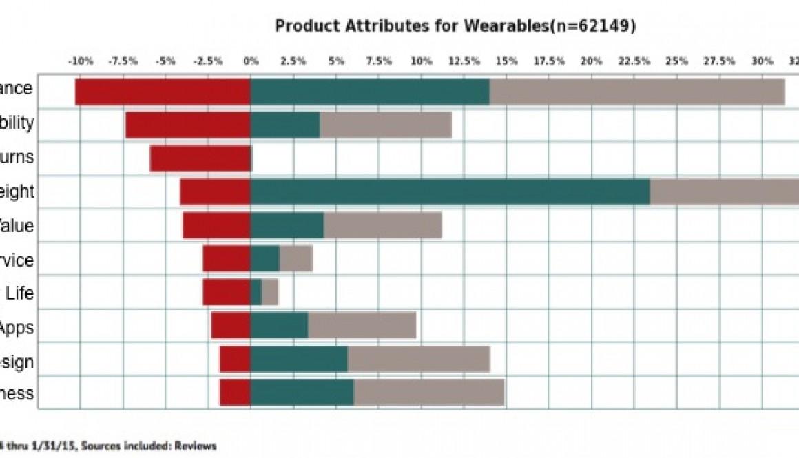 wearables negative