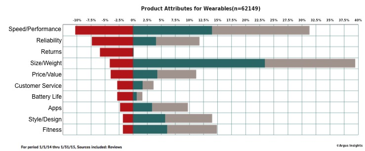 wearables negative