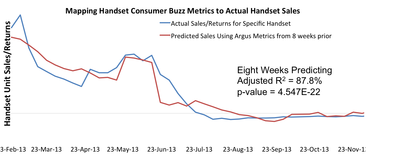 Major handset manufacturer leveraged Argus Insights metrics to predict handset demand 8 weeks into the future