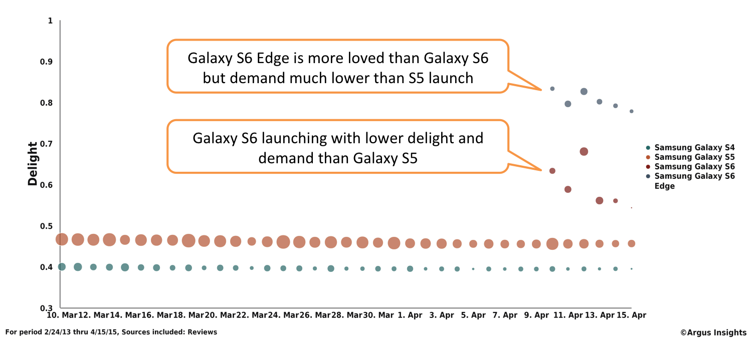 New Galaxy S6 and S6 Edge launch to fewer, happier users but are rapidly losing momentum with smartphone customers.