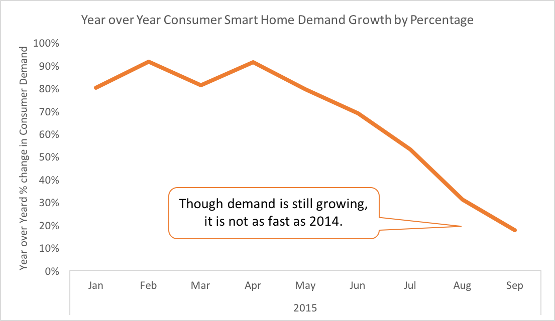 DIY Smart Home Equipment Demand Continues to Grow But At a Slower Rate Than Earlier In 2015