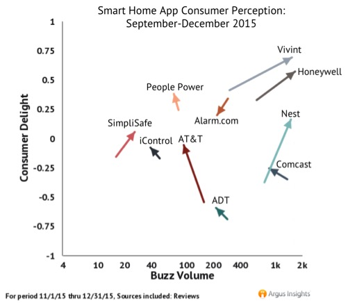 Vivint & Honeywell lead the Smart Home App market leaving Home Security incumbents AT&T & ADT in the dust