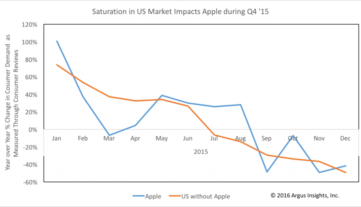 Saturation in US Market Impacts Apple during Q4