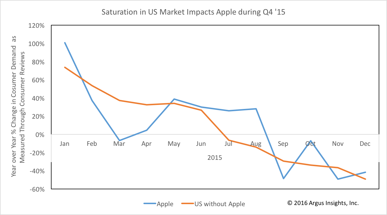 Saturation in US Market Impacts Apple during Q4 '15