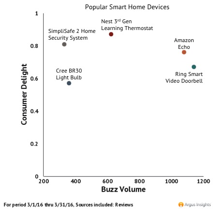 smart home products