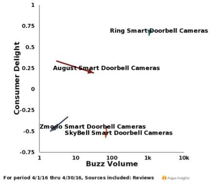doorbell cams