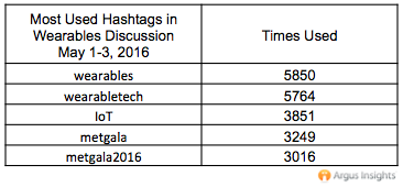 wearables hashtags