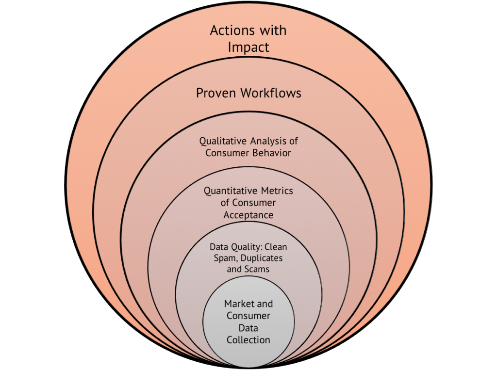 Argus Analyzer Is For Product Managers