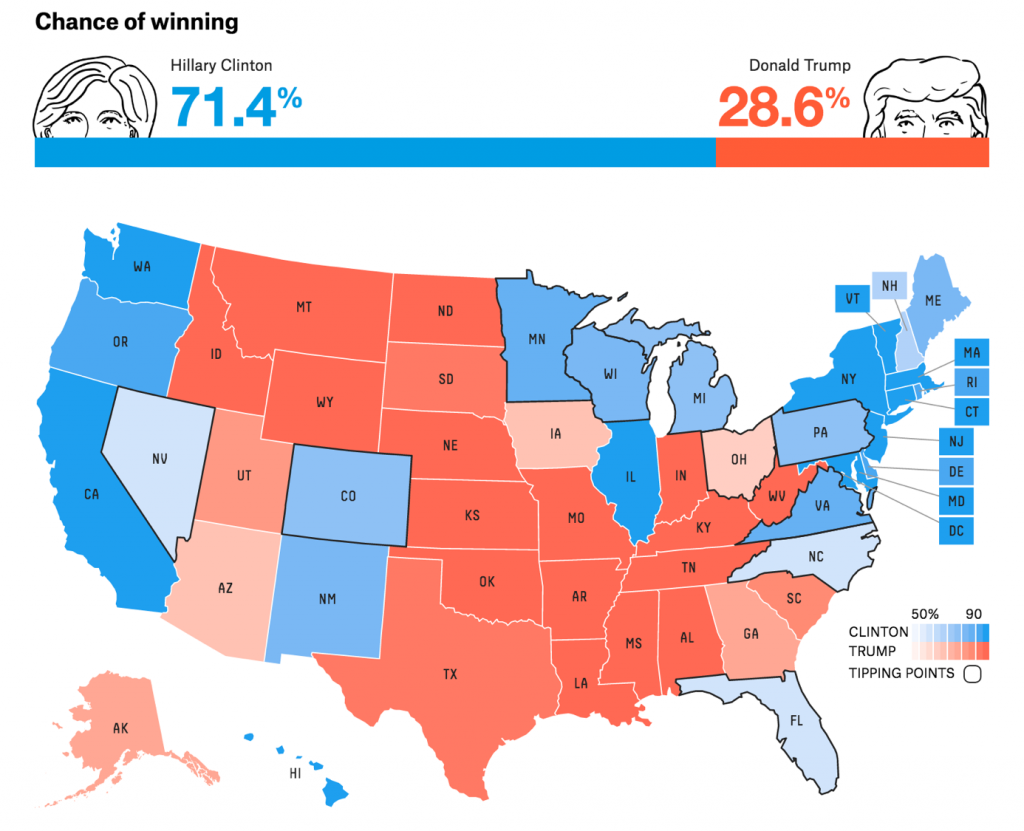 FiveThirtyEight.org's Prediction of The 2016 Election Outcome as polls opened on Tuesday