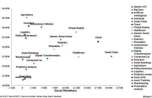Long Tail of the Internet of Things shows the relative mindshare ranking of IoT application areas outside of the big areas of AI, Big Data, and Industrial IoT.