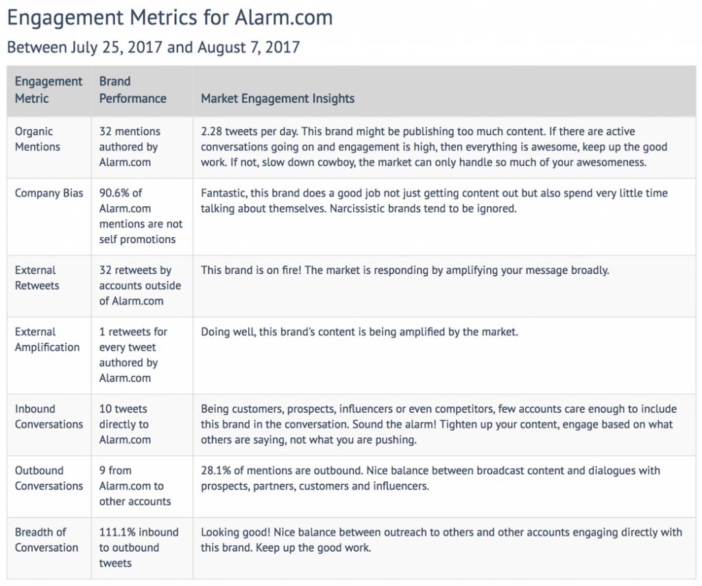 AlarmDotComEngagementMetrics