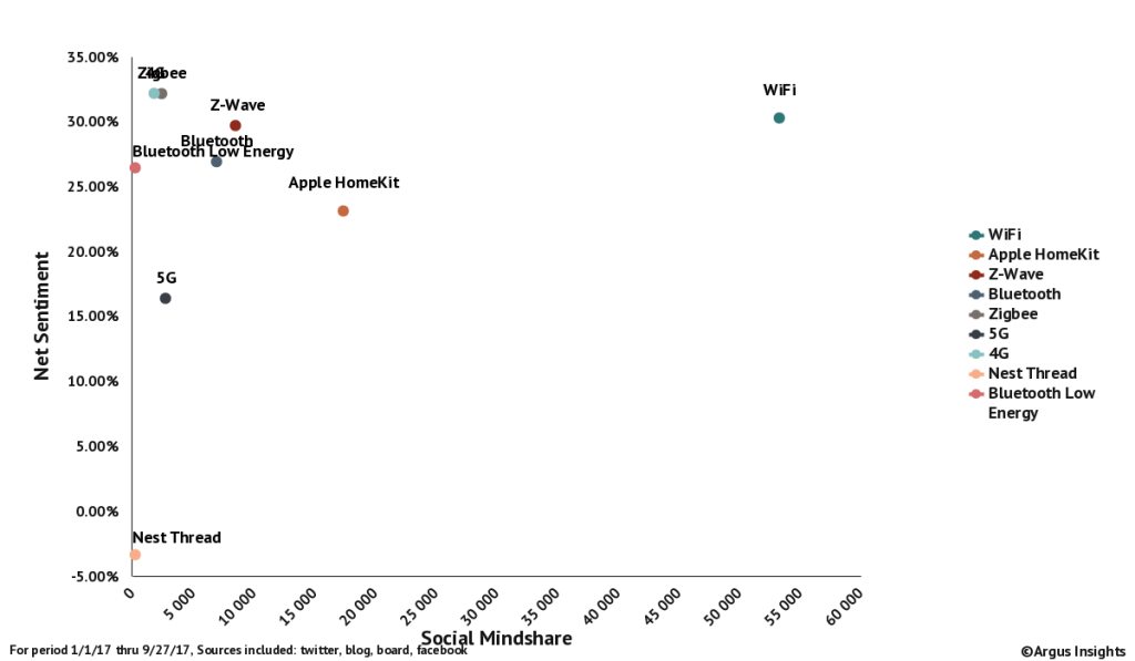 Internet of Protocols: WiFi and Z-Wave Dominate Smart Home Protocol Mindshare