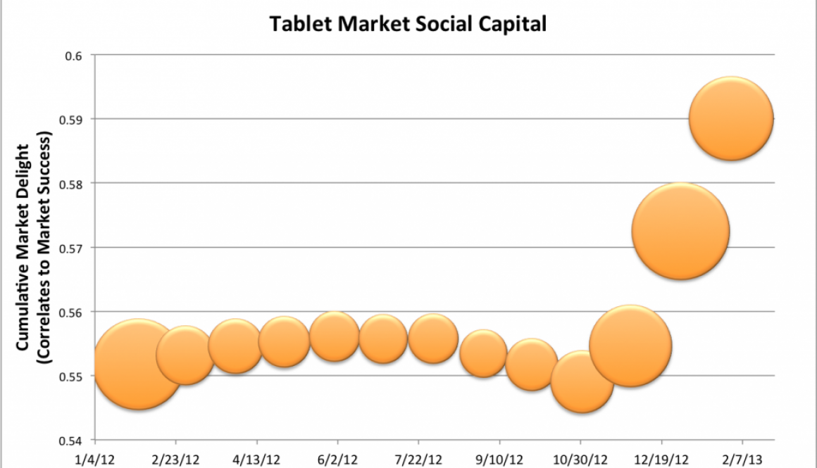 Rapid increase in delight levels Q4 2012 for Tablets