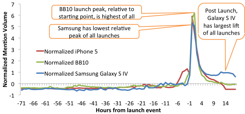 Comparing Social Response of Recent Smartphone Launches