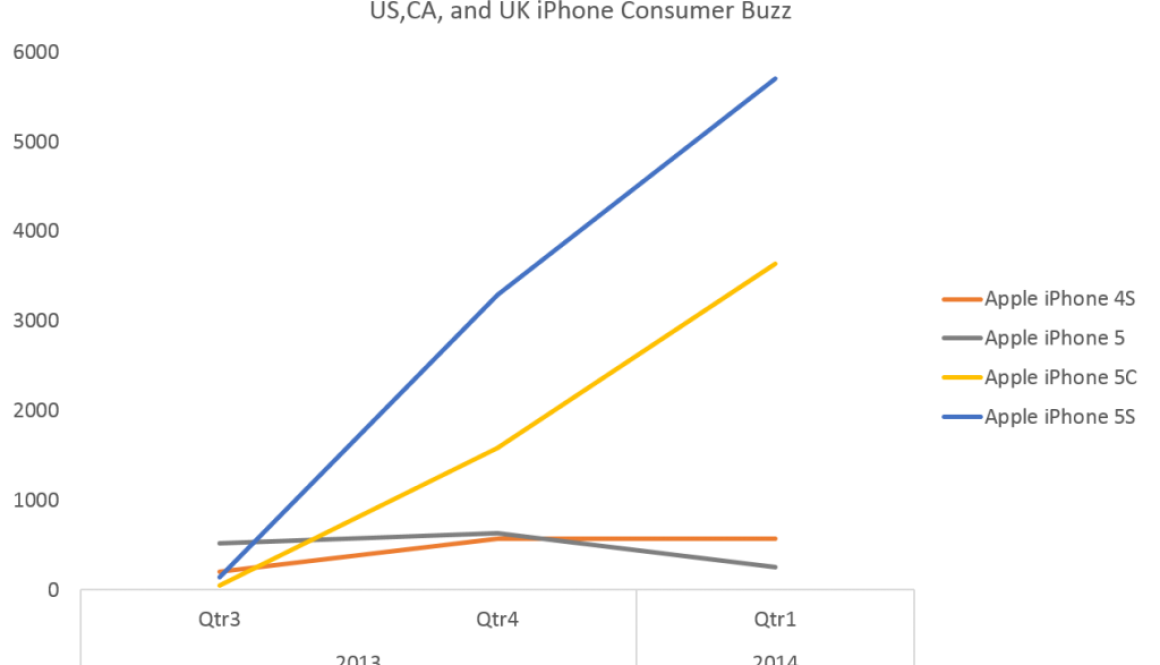 iPhone Consumer Buzz in US, UK and Canada